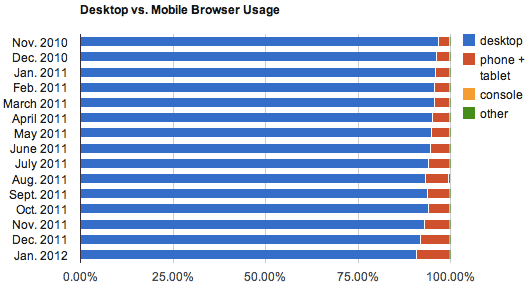 Net Applications January 2012 statistics show the increasing use of tablets and phones compared for Web browsing.