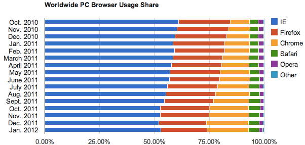 Net Applications January 2012 statistics for browser usage share on personal computers.