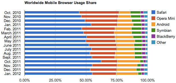 Net Applications January 2012 statistics for browser usage share on mobile devices.