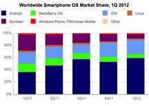 Worldwide smartphone OS market share, first quarter 2012