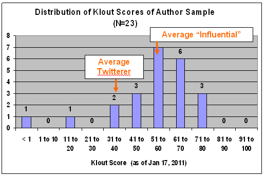 Critical author klout scores 1 Three Google Chrome extensions for those obsessed with Klout scores