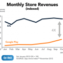 2012-october-monthly-store-revenues-app-store-google-play-store