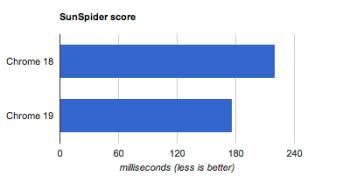 SunSpider Scores