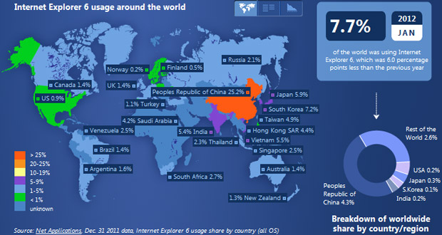 China remains a major user of Internet Explorer 6.