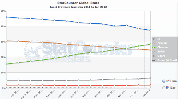 StatCounter shows Chrome surpassing Firefox in late 2011.