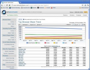 IE drops below 50% of the Web browser market