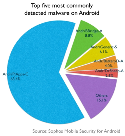 Commonly detected malware on Android