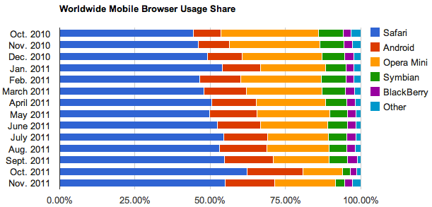 In the mobile market, Apples Safari dominates, while Opera Mini and the Android browser jockey for second place.