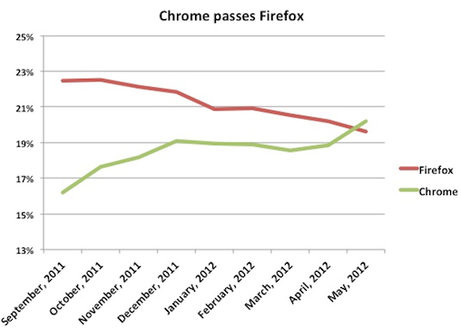 Chrome Steals Second From Firefox in Browser Wars