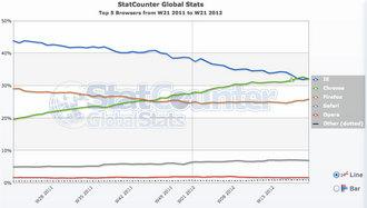 statcounter-browserchart.jpg