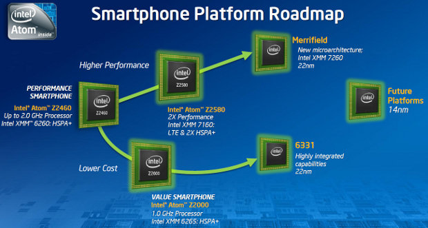 Intel smartphone roadmap