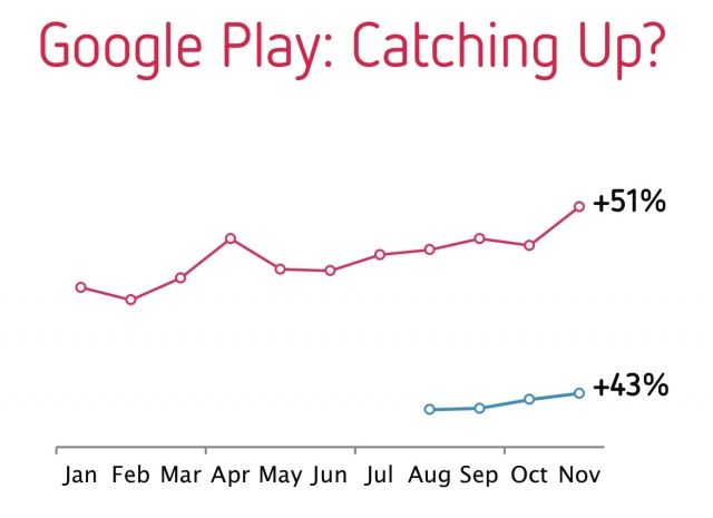 Google Play Grew Rapidly In 2012, But App Store Is Still Cash Cow [Report]