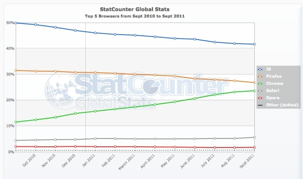 StatCounters view of browser usage over the last year shows Chromes rise.