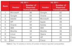 Vulnerabilites-trend-micro-q3