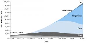 android fragmentation chart ics
