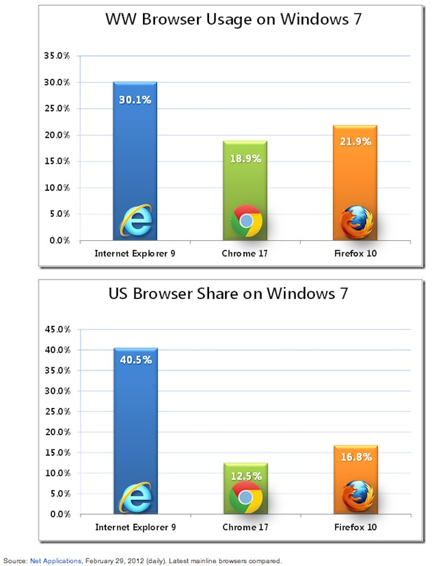Browser Market Share for Windows 7