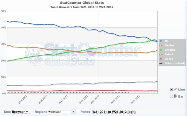 Chrome overtakes Internet Explorer, according to StatCounter.