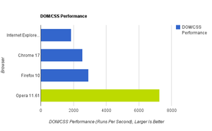 Browser Speed Tests: Chrome 17, Firefox 10, Internet Explorer 9, and Opera 11.61