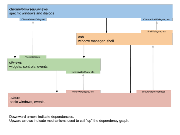 A diagram of how the parts of Chrome OSs user interface fit together.
