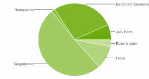 Android version share (Dec 3 2012)