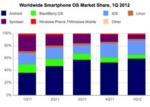 Worldwide smartphone OS market share, first quarter 2012